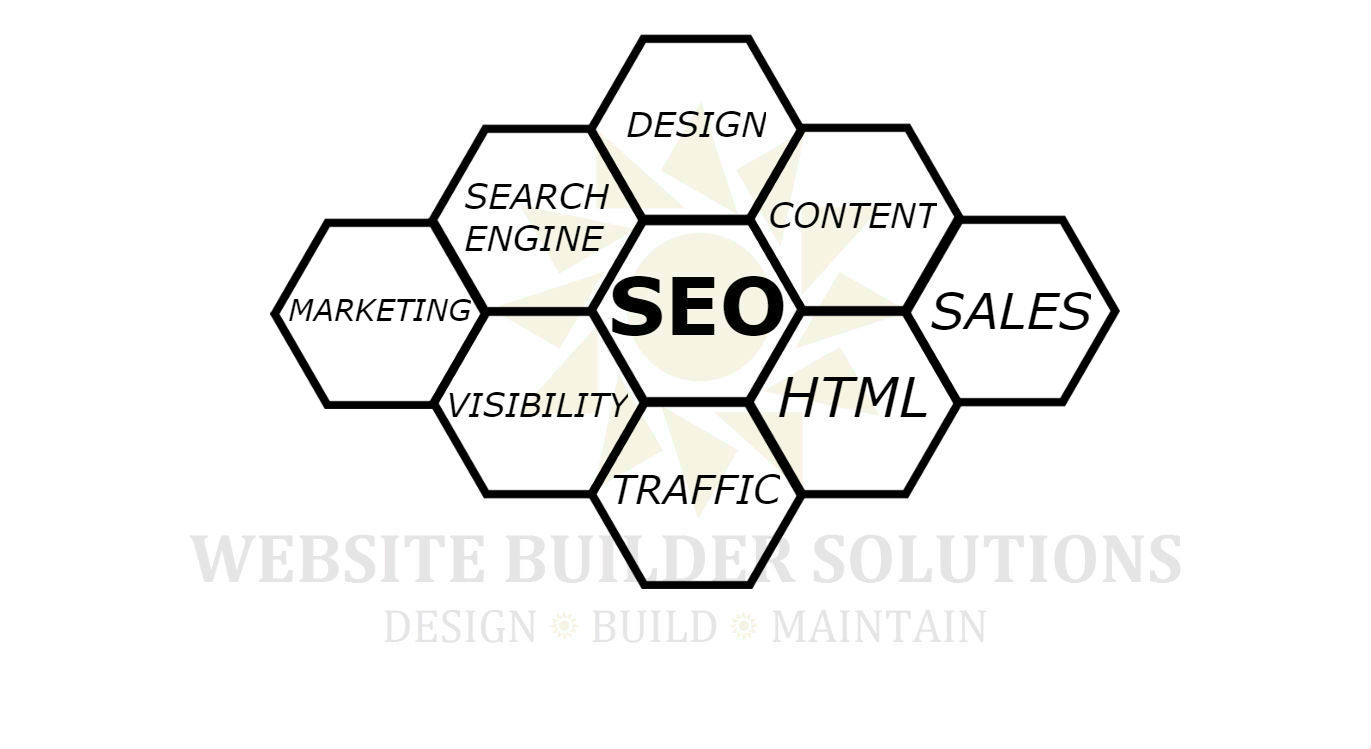 SEO Process at website-builders.ca labs