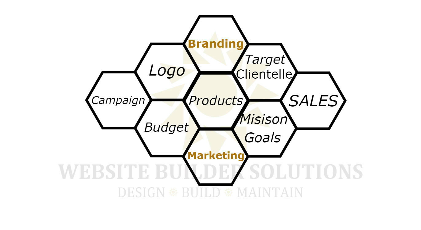 Branding and Marketing process at website-builders.ca labs