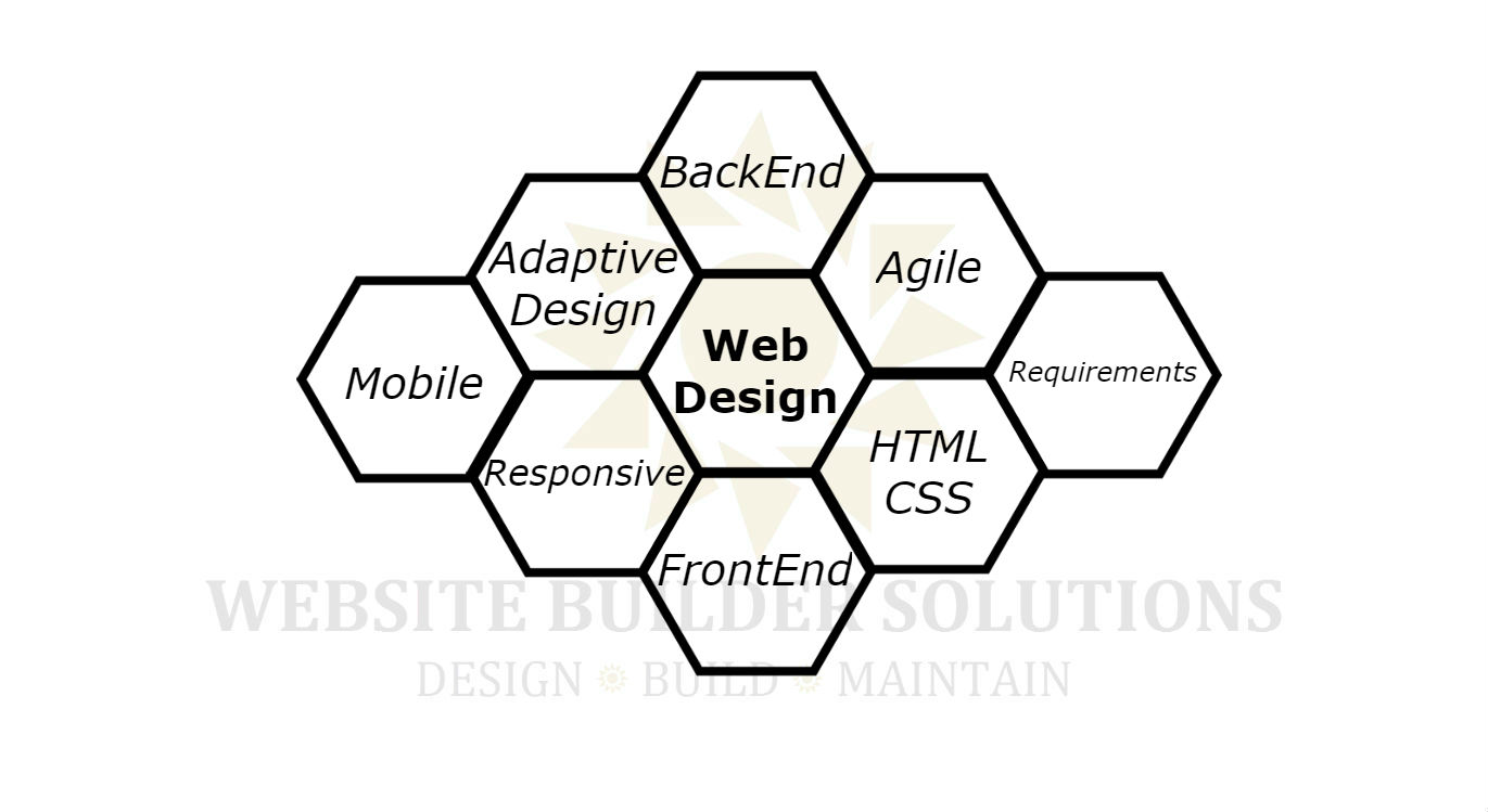 Oakville web design, Website design tailored to your needs. Design process at website-builders.ca labs